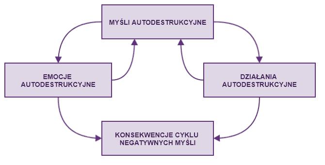 błędny cykl myśli autodestrukcyjnych